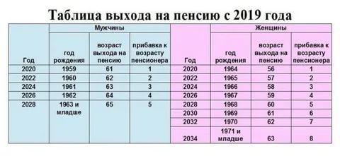 Когда наступает предпенсионный возраст для женщин 1966 года рождения россияне получат пенсии родителей